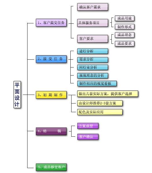 平面设计服务流程